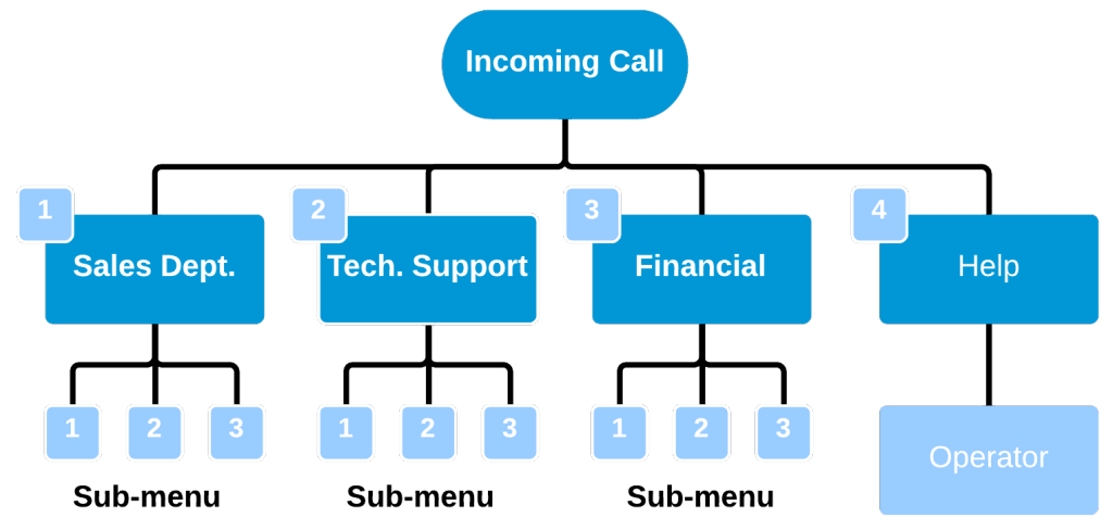 VoIP Business Telephony Solutions - Dimension Systems Inc
