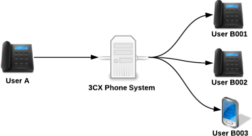 3CX FAQ: All About SIP - Dimension Systems Inc